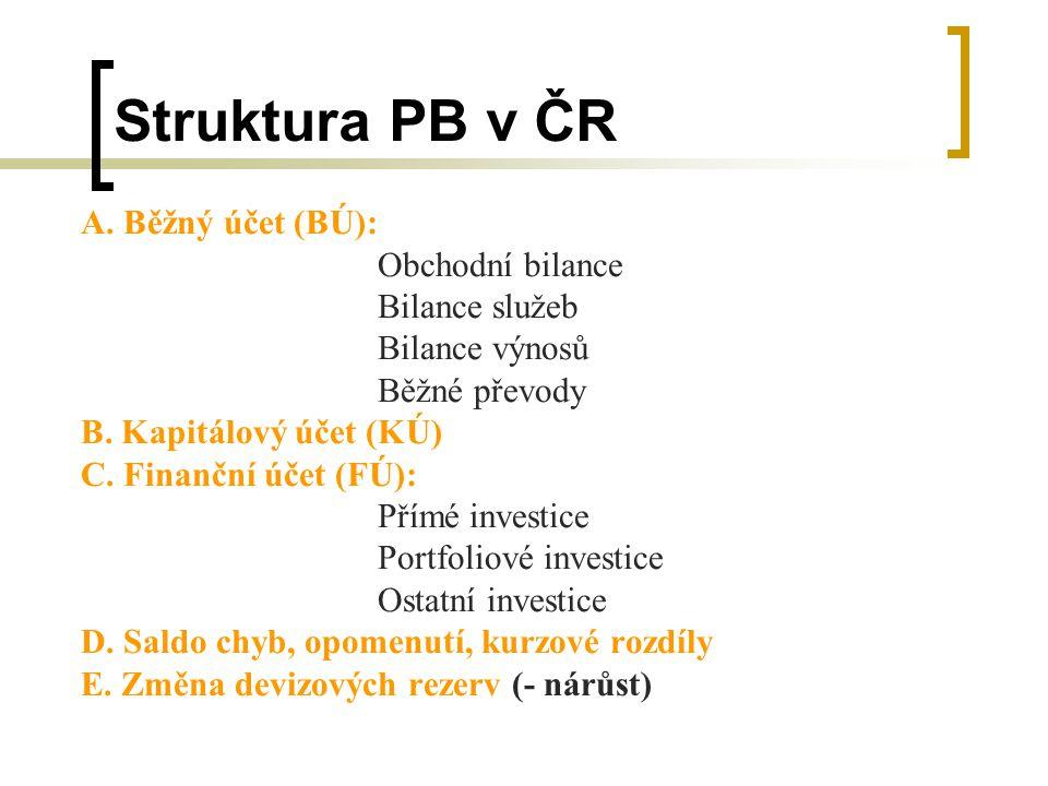 Struktura PB v ČR A. Běžný účet (BÚ): Obchodní bilance Bilance služeb