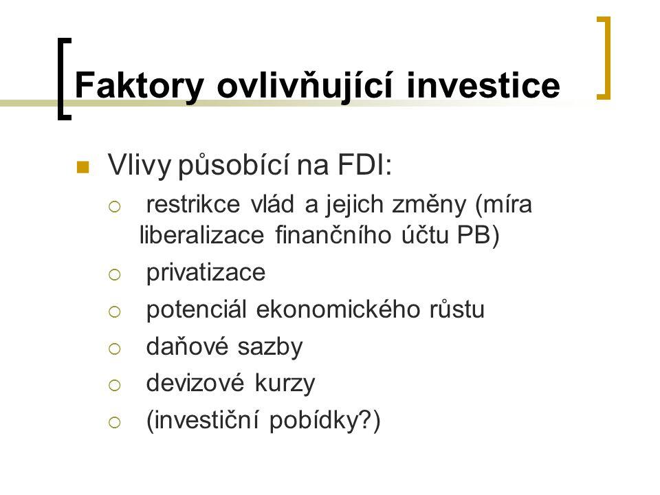 Faktory ovlivňující investice