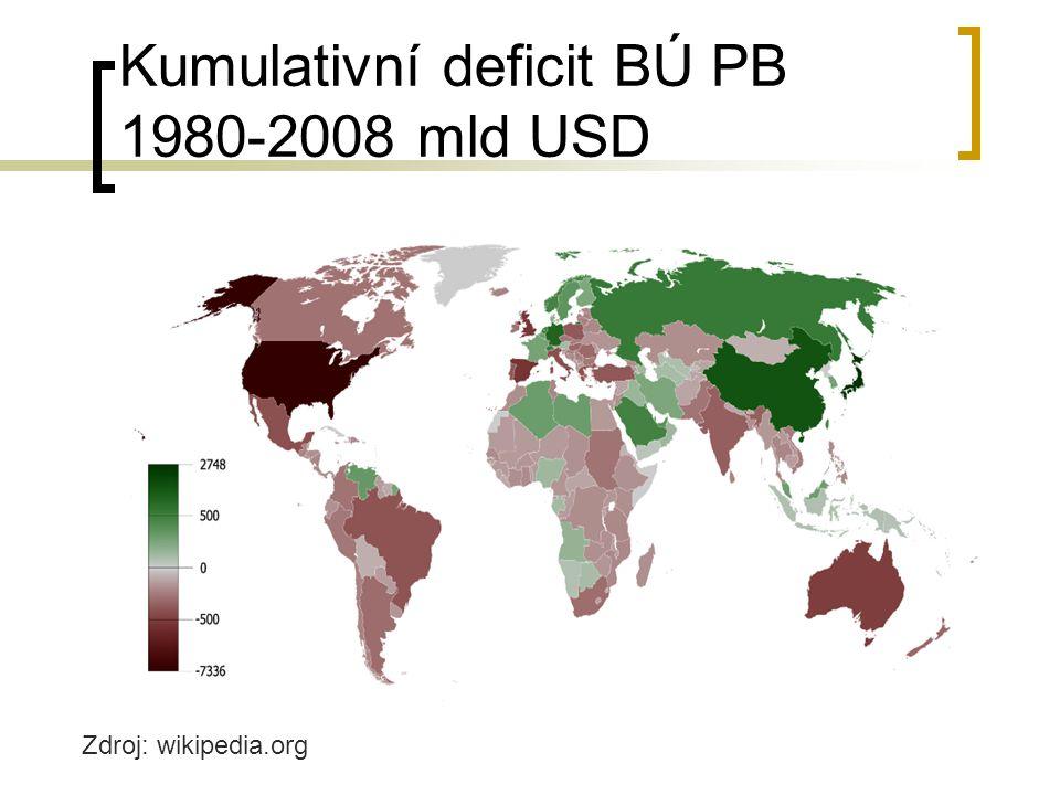 Kumulativní deficit BÚ PB 1980-2008 mld USD