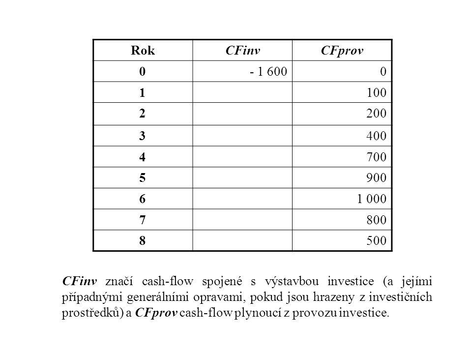 Rok CFinv. CFprov. - 1 600. 1. 100. 2. 200. 3. 400. 4. 700. 5. 900. 6. 1 000. 7. 800.