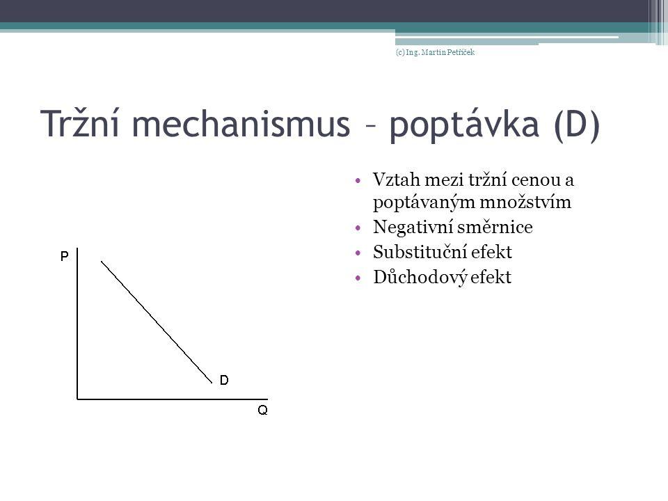Tržní mechanismus – poptávka (D)