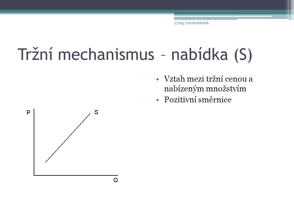 Tržní mechanismus – nabídka (S)