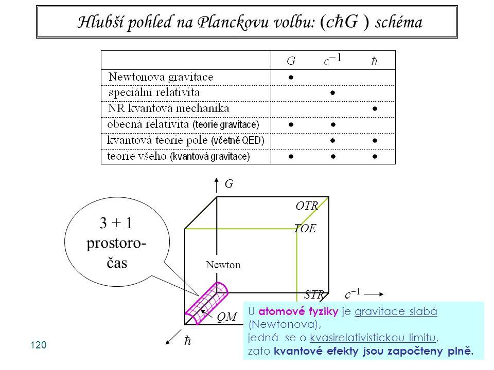 Hlubší pohled na Planckovu volbu: (cG ) schéma