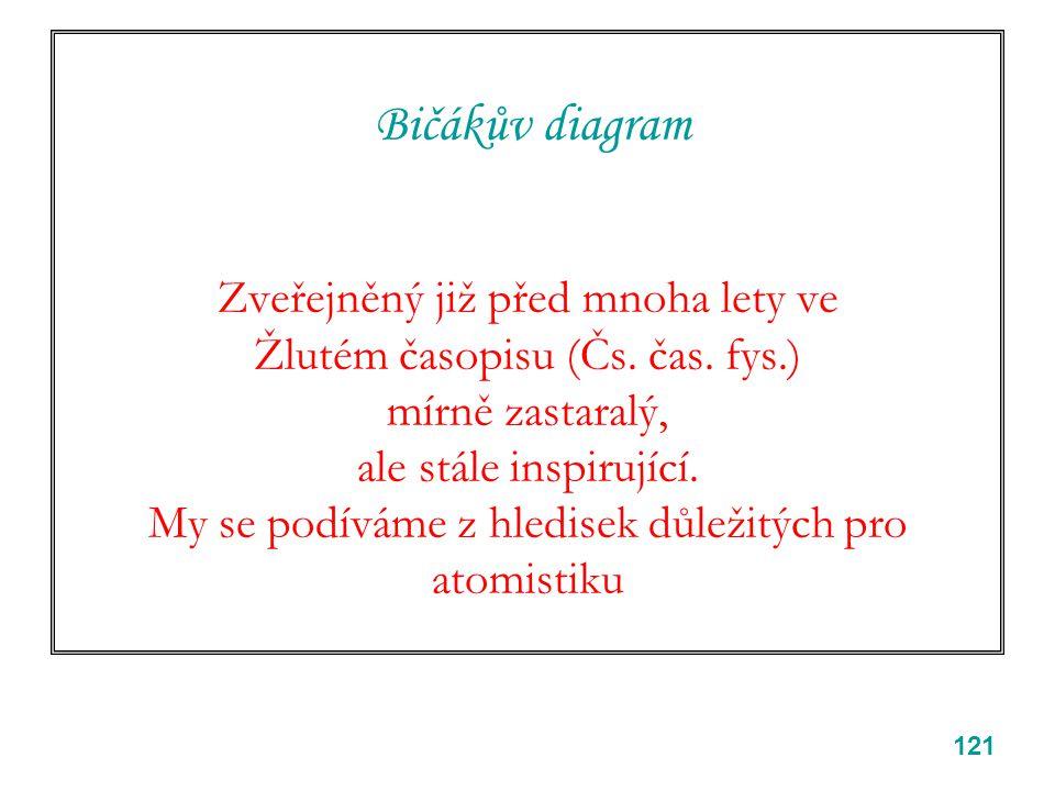 Bičákův diagram Zveřejněný již před mnoha lety ve Žlutém časopisu (Čs