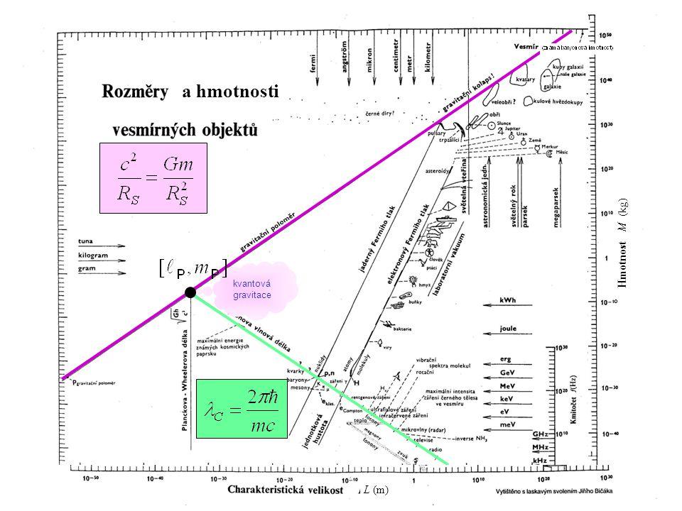 a hmotnosti Hmotnost M (kg) kvantová gravitace L (m)