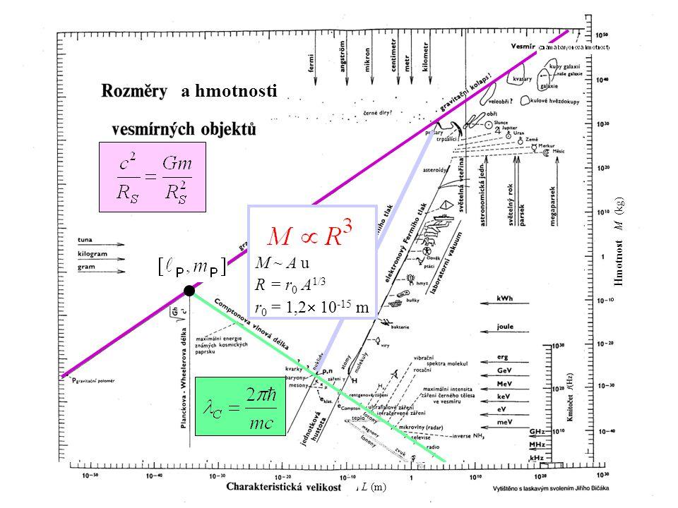 a hmotnosti M ~ A u R = r0 A1/3 r0 = 1,2 10-15 m Hmotnost M (kg)