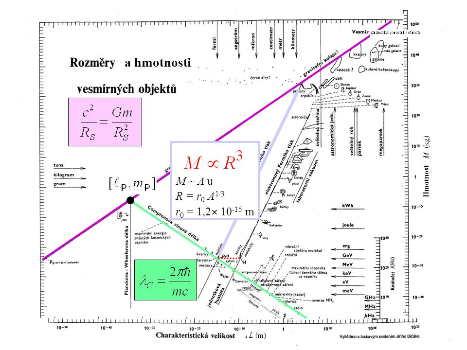 a hmotnosti M ~ A u R = r0 A1/3 r0 = 1,2 10-15 m M ~ A u R = r0 A1/3