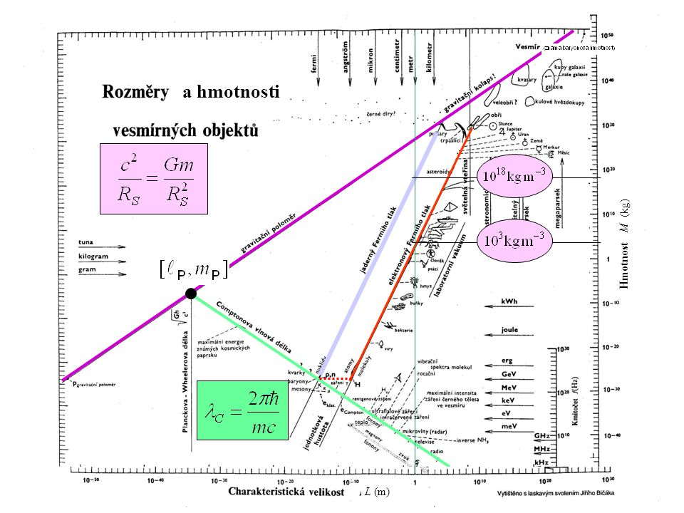 a hmotnosti Hmotnost M (kg) L (m)