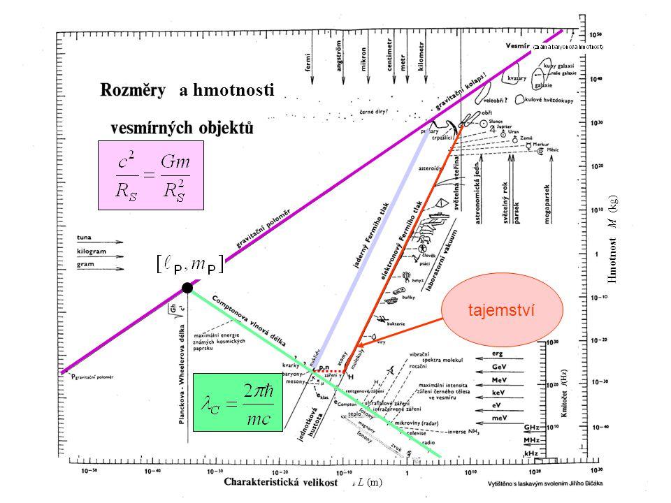 a hmotnosti Hmotnost M (kg) tajemství L (m)