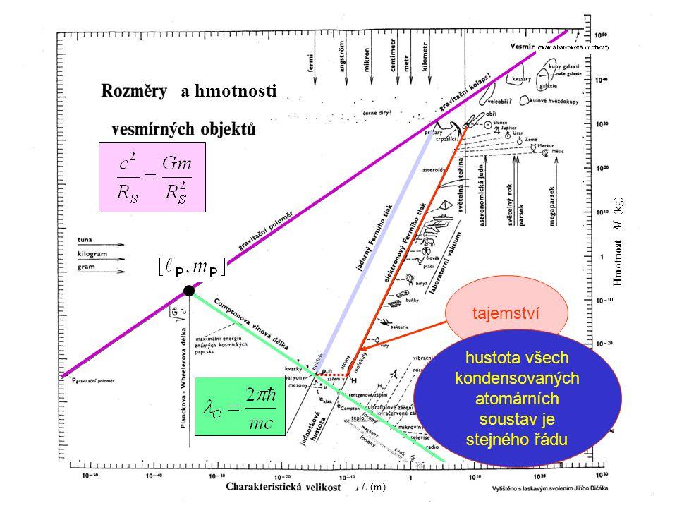 hustota všech kondensovaných atomárních soustav je stejného řádu