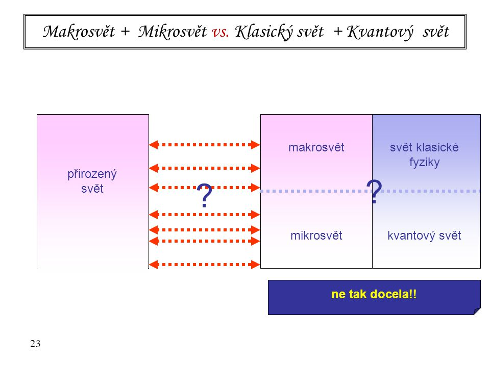 Makrosvět + Mikrosvět vs. Klasický svět + Kvantový svět