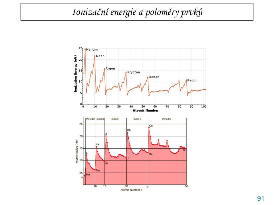 Ionizační energie a poloměry prvků
