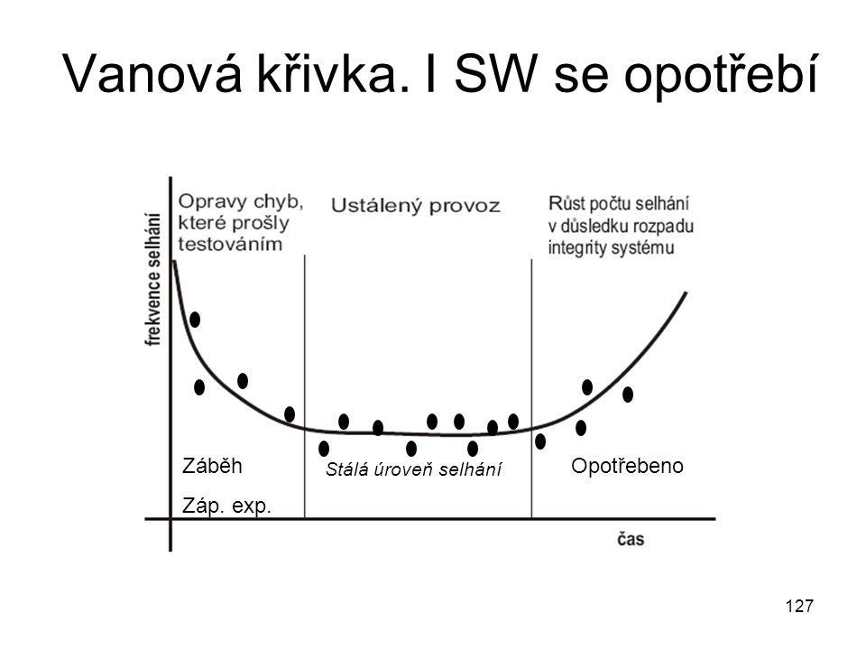 Vanová křivka. I SW se opotřebí