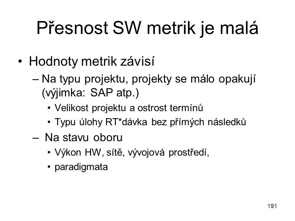 Přesnost SW metrik je malá