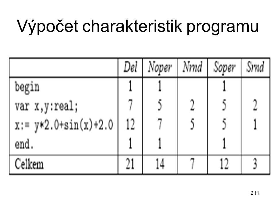 Výpočet charakteristik programu