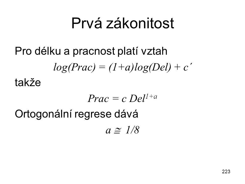log(Prac) = (1+a)log(Del) + c´