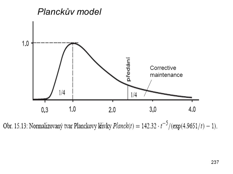 Planckův model Corrective maintenance