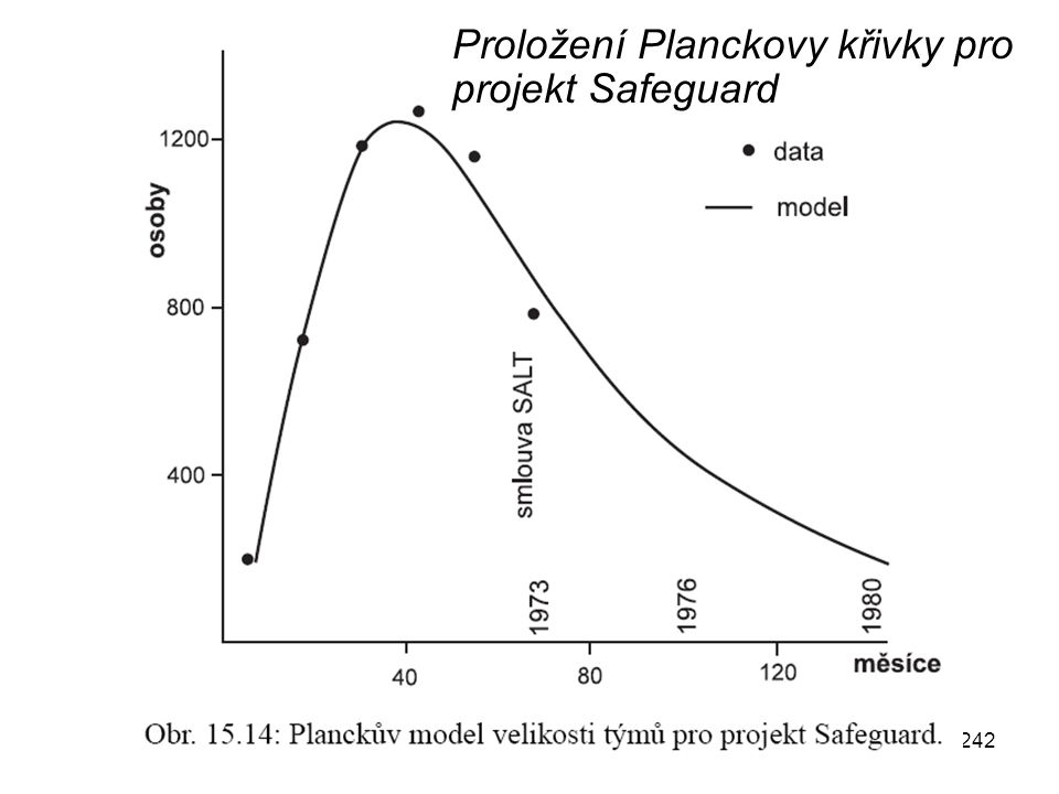 Proložení Planckovy křivky pro projekt Safeguard