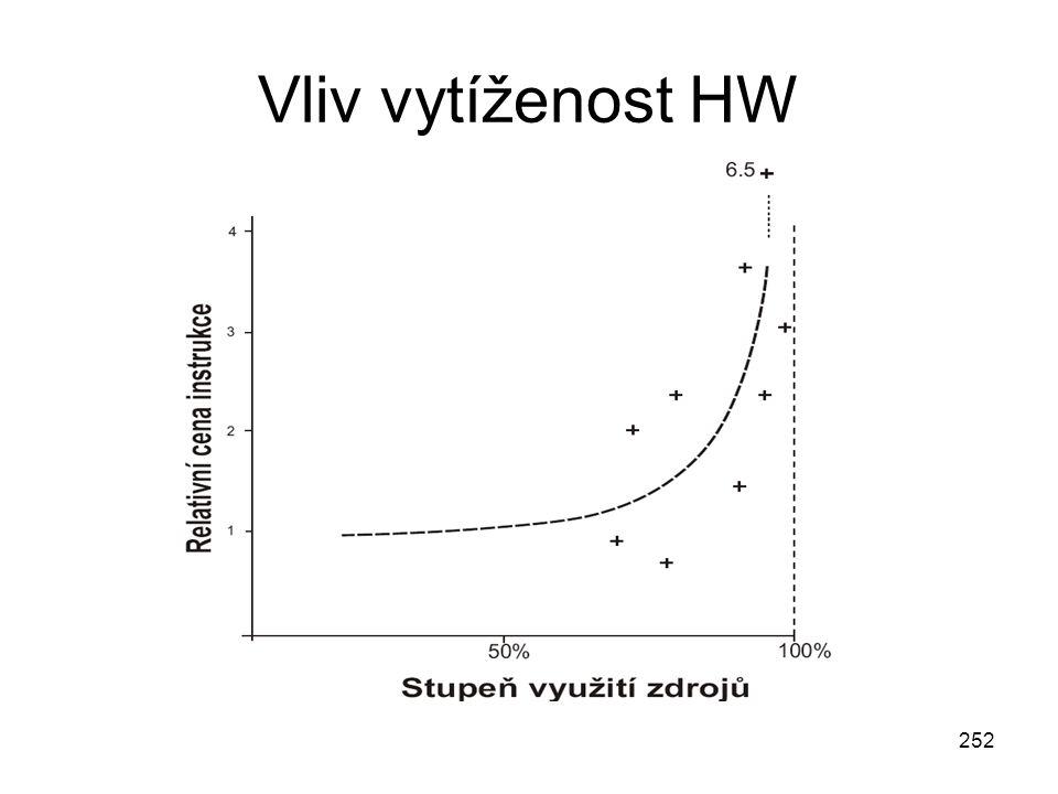Vliv vytíženost HW