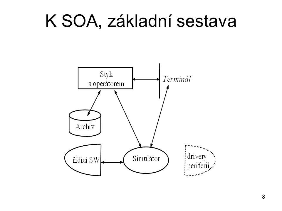 K SOA, základní sestava