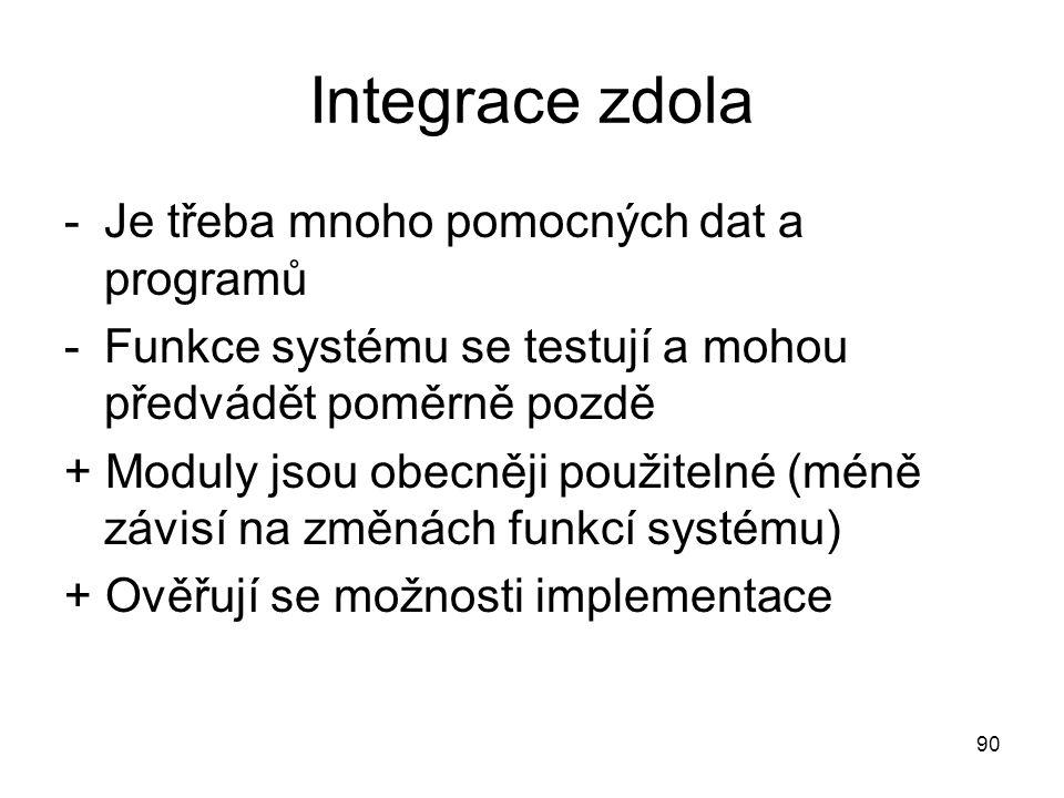 Integrace zdola Je třeba mnoho pomocných dat a programů