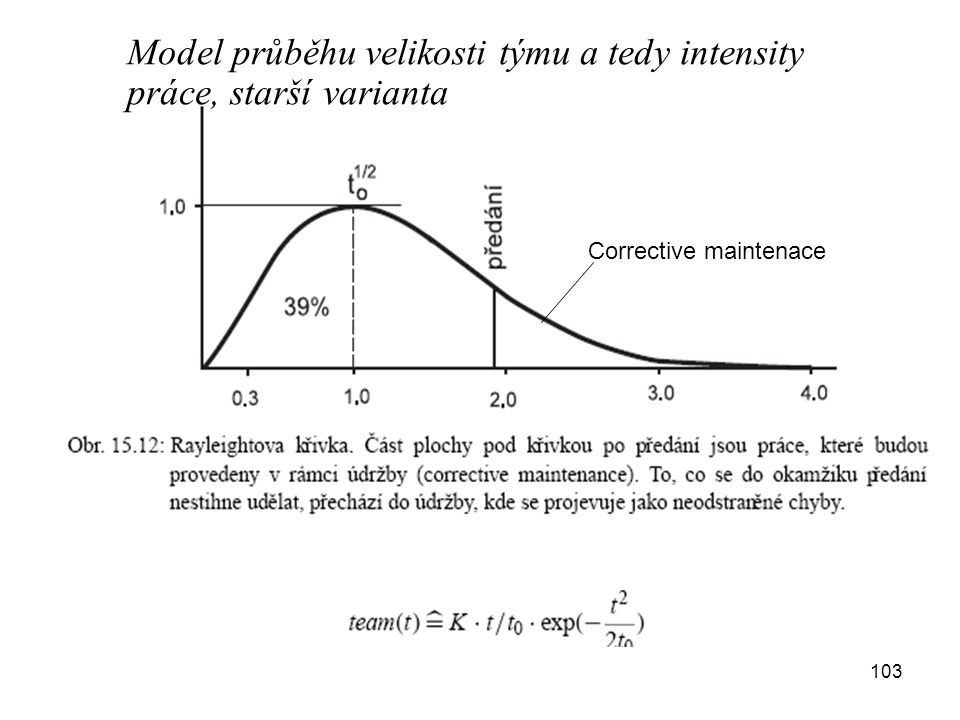 Model průběhu velikosti týmu a tedy intensity práce, starší varianta