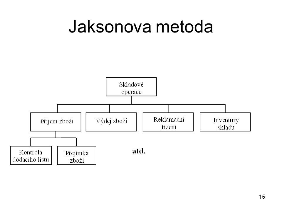 Jaksonova metoda
