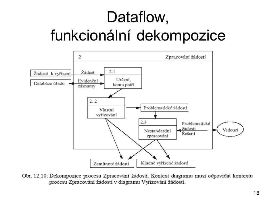 Dataflow, funkcionální dekompozice