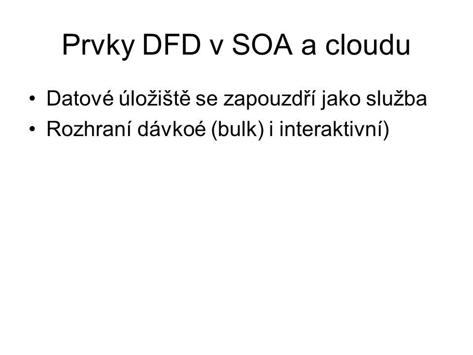 Prvky DFD v SOA a cloudu Datové úložiště se zapouzdří jako služba