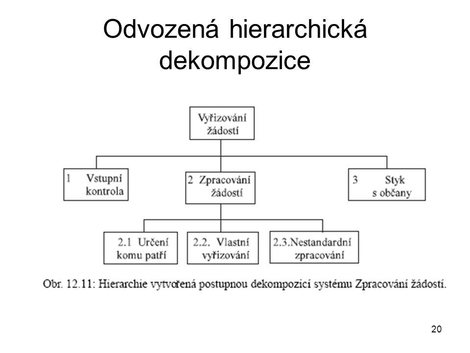 Odvozená hierarchická dekompozice
