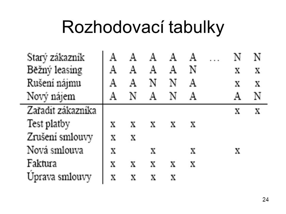 Rozhodovací tabulky