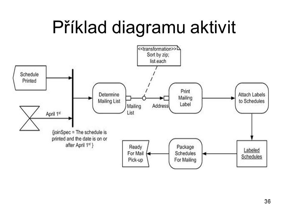 Příklad diagramu aktivit