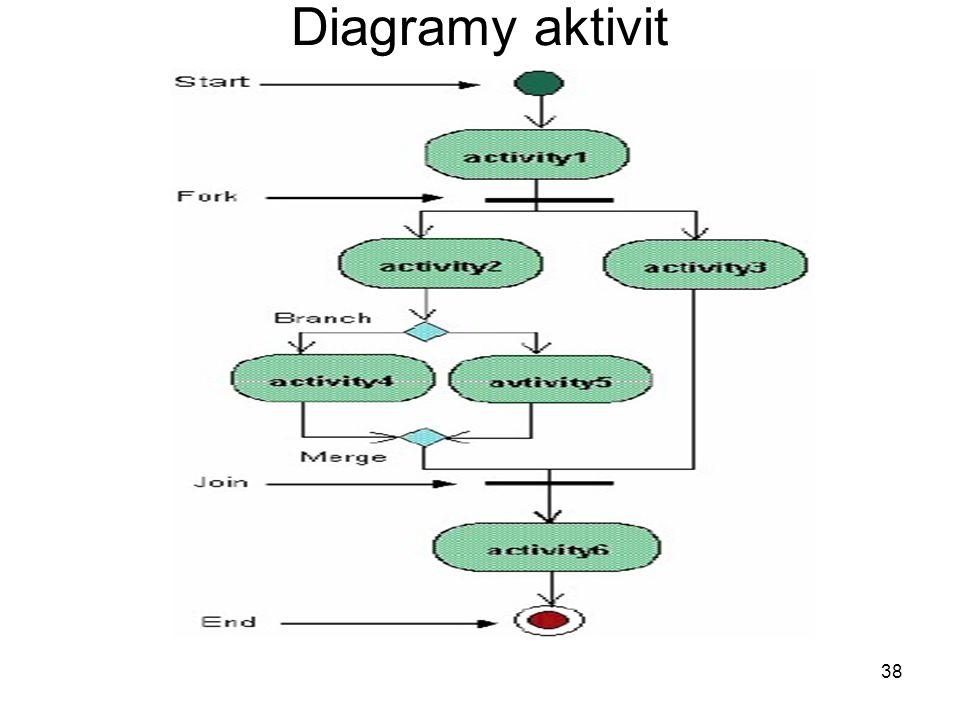 Diagramy aktivit