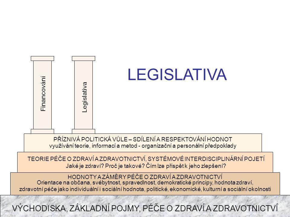 LEGISLATIVA VÝCHODISKA, ZÁKLADNÍ POJMY, PÉČE O ZDRAVÍ A ZDRAVOTNICTVÍ