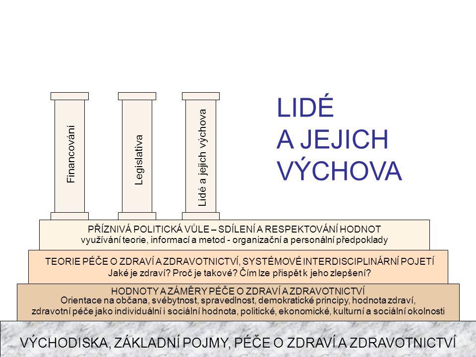 LIDÉ A JEJICH VÝCHOVA. Financování. Lidé a jejich výchova. Legislativa. PŘÍZNIVÁ POLITICKÁ VŮLE – SDÍLENÍ A RESPEKTOVÁNÍ HODNOT.