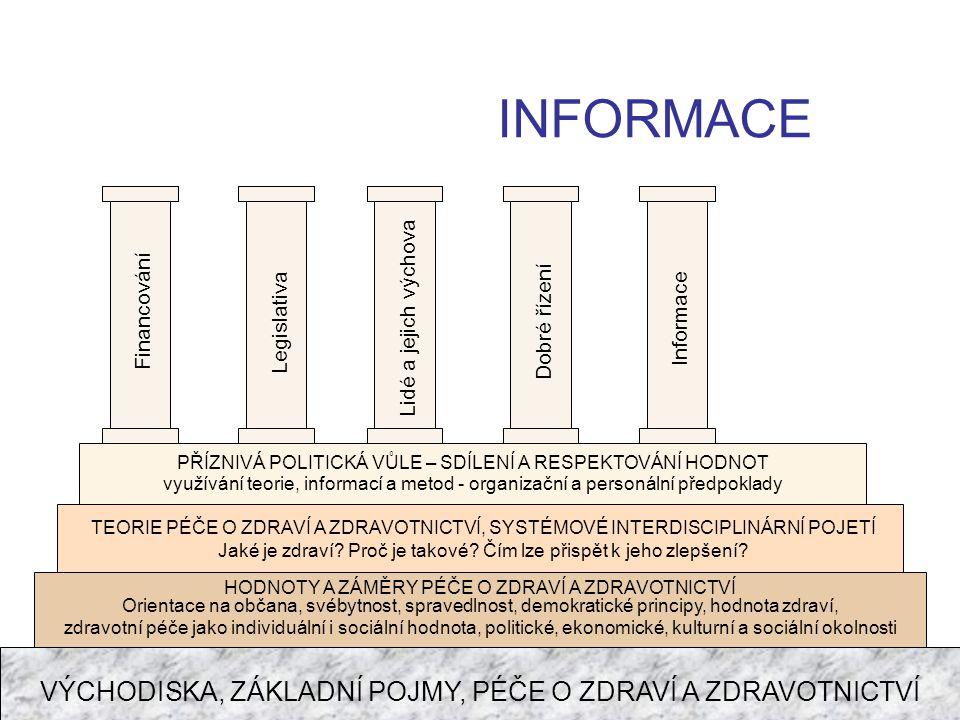 INFORMACE VÝCHODISKA, ZÁKLADNÍ POJMY, PÉČE O ZDRAVÍ A ZDRAVOTNICTVÍ