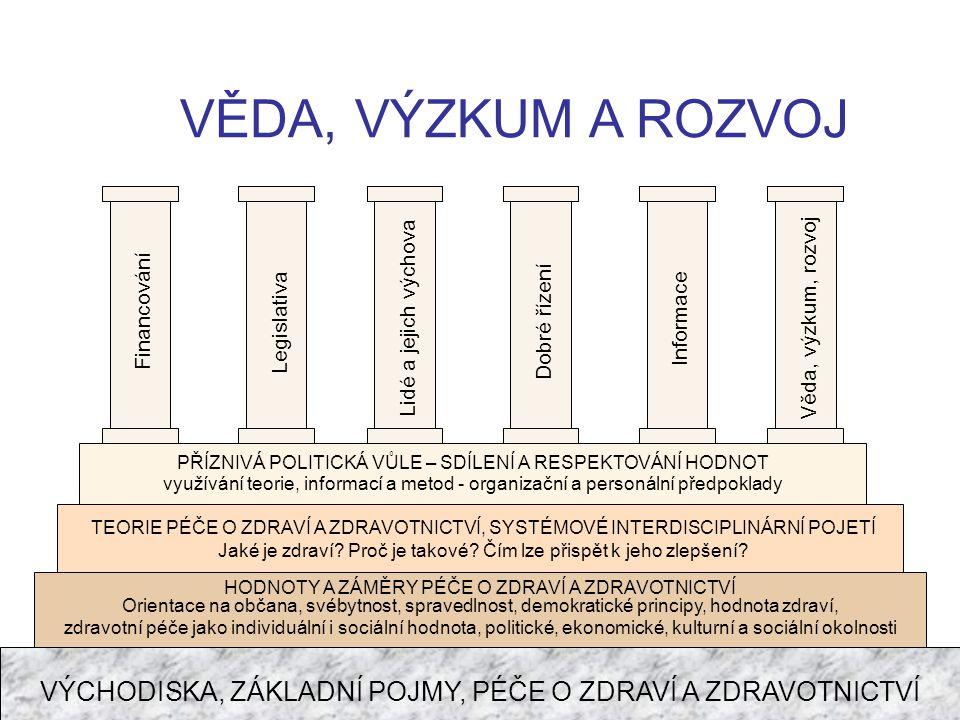 VĚDA, VÝZKUM A ROZVOJ Financování. Lidé a jejich výchova. Věda, výzkum, rozvoj. Legislativa. Dobré řízení.