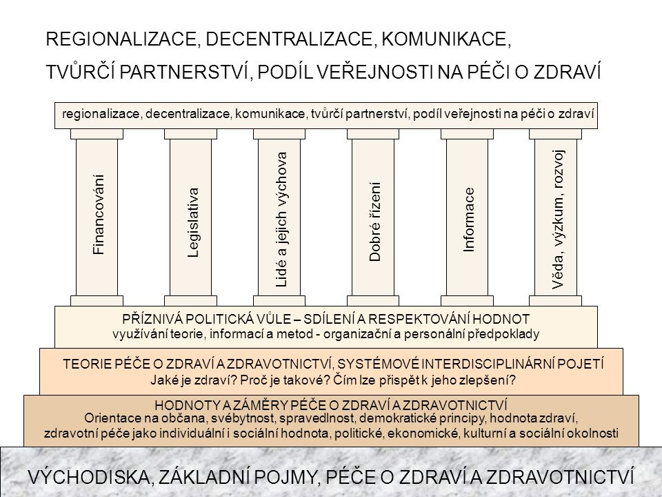 REGIONALIZACE, DECENTRALIZACE, KOMUNIKACE,