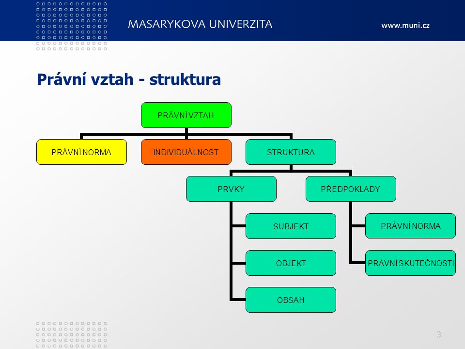 Právní vztah - struktura