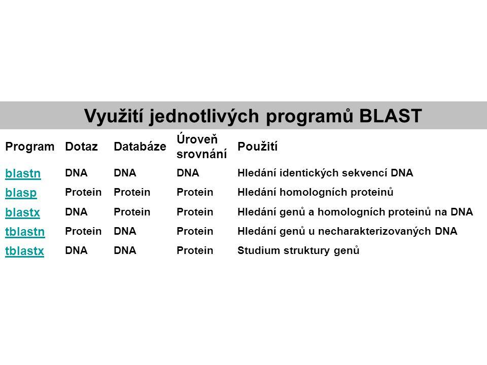 Využití jednotlivých programů BLAST