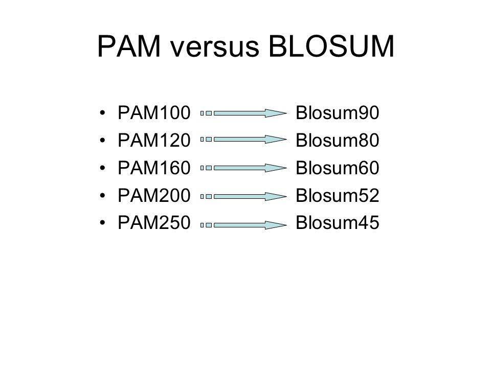 PAM versus BLOSUM PAM100 Blosum90 PAM120 Blosum80 PAM160 Blosum60