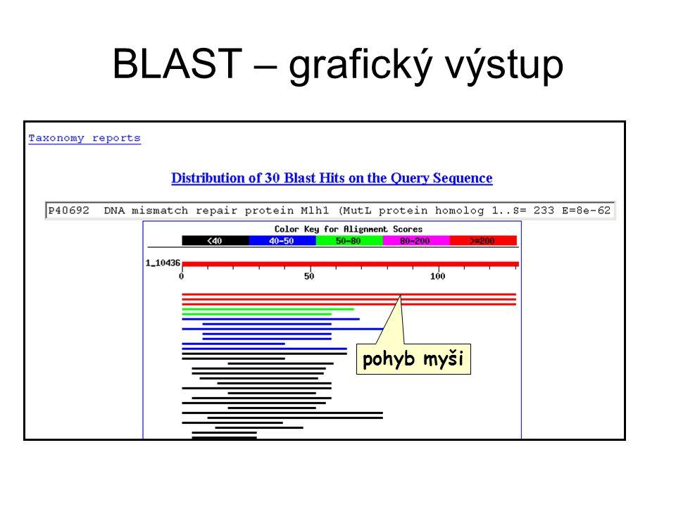 BLAST – grafický výstup
