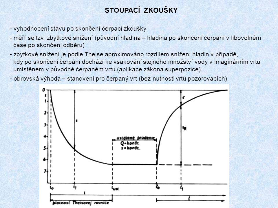 STOUPACÍ ZKOUŠKY vyhodnocení stavu po skončení čerpací zkoušky