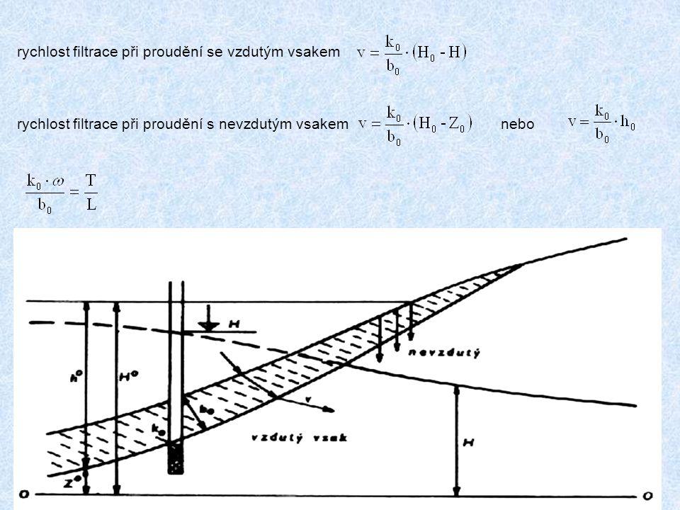 rychlost filtrace při proudění se vzdutým vsakem