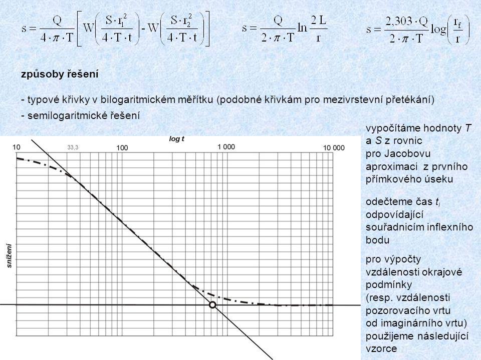 způsoby řešení typové křivky v bilogaritmickém měřítku (podobné křivkám pro mezivrstevní přetékání)