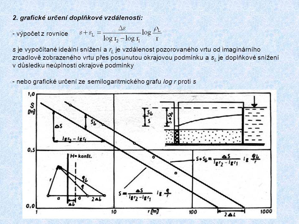 2. grafické určení doplňkové vzdálenosti: