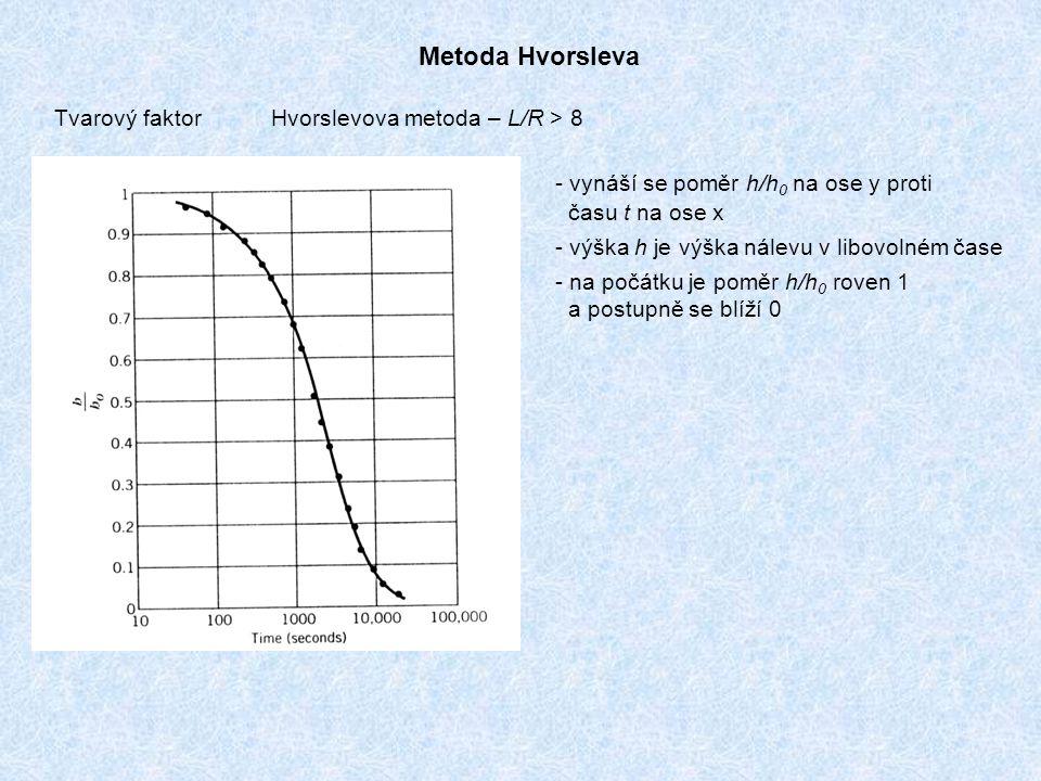 Metoda Hvorsleva Tvarový faktor Hvorslevova metoda – L/R > 8