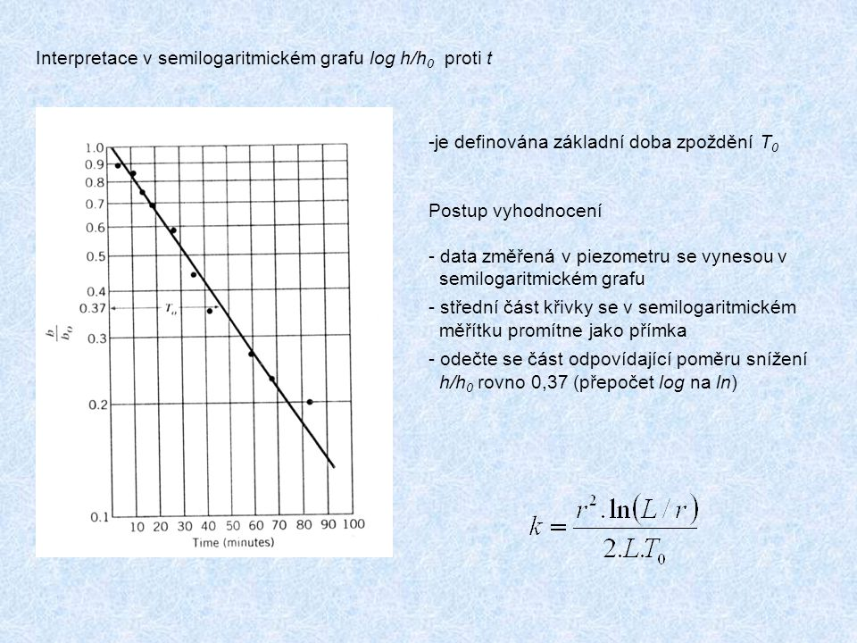Interpretace v semilogaritmickém grafu log h/h0 proti t