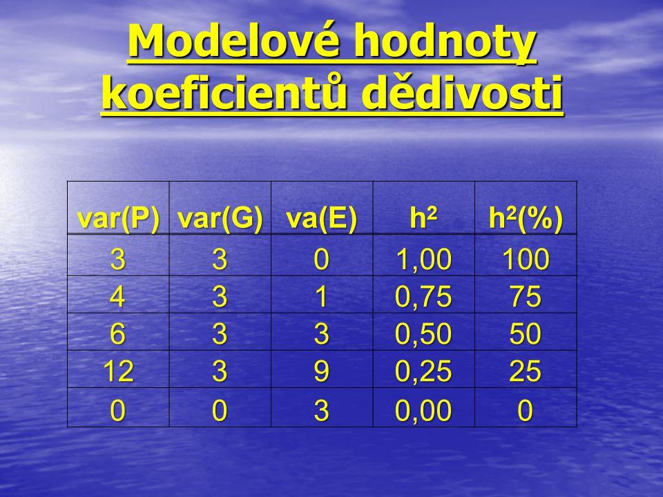 Modelové hodnoty koeficientů dědivosti