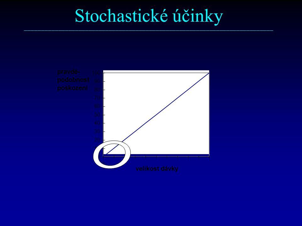 Stochastické účinky –––––––––––––––––––––––––––––––––––––––––––––––––––––––––––––––––––––––––– pravdě-
